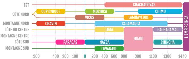 Chronologie des peuples incas et pré-incas